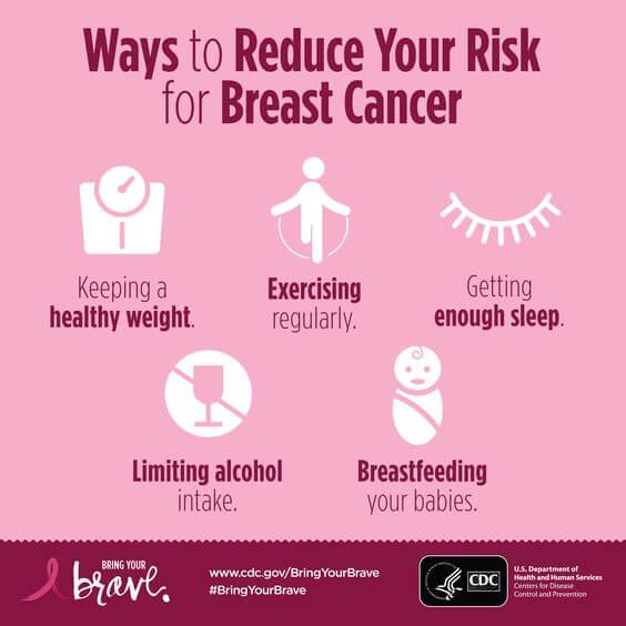 Alăptarea și cancerul de sân
